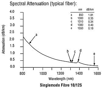 Optical Fiber Spectral Attenuation Graph showing water peak