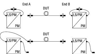 Light Source and Power Meter Procedure